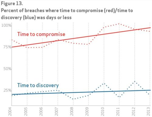 Narrowing the Breach Discovery Gap