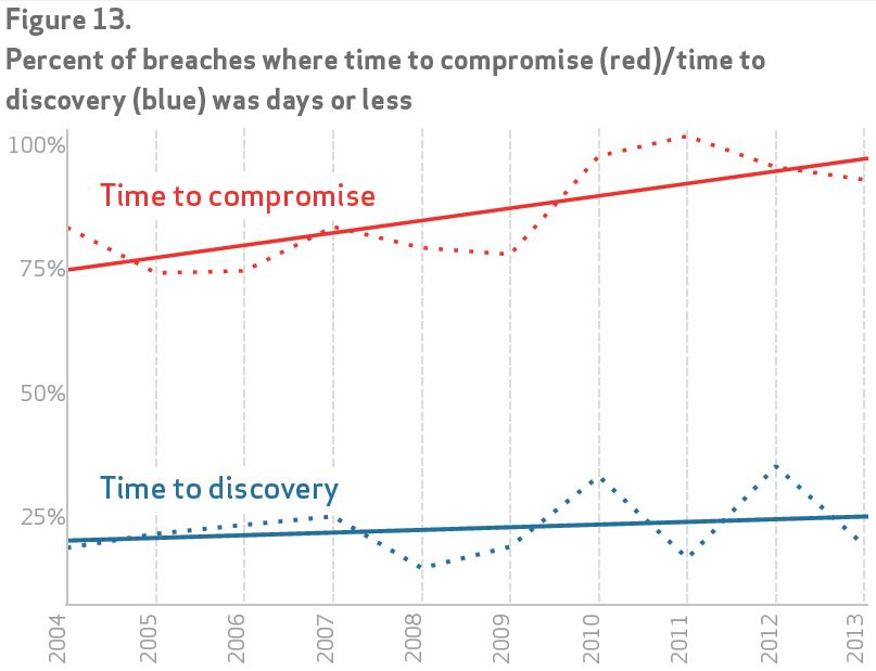 Breach discovery gap - chart