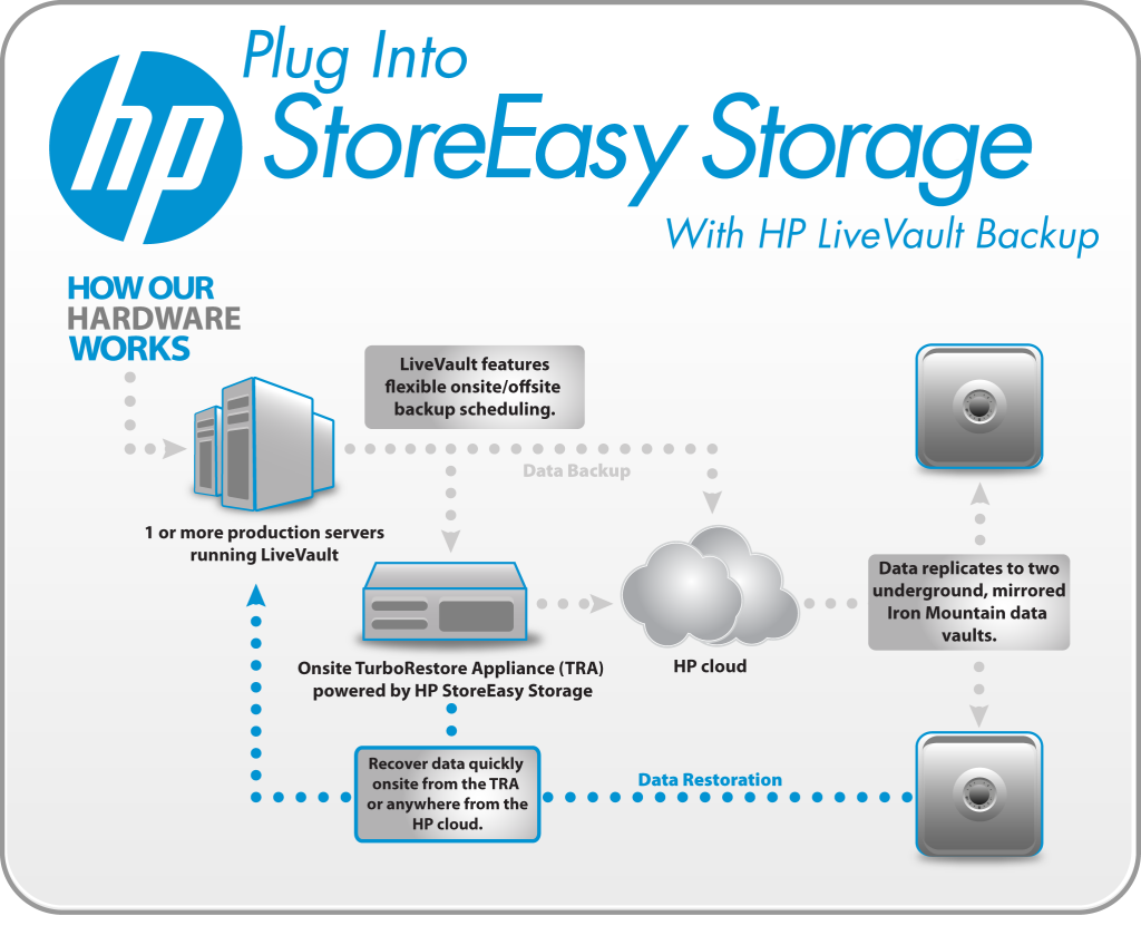 HP plans to invest $1B in open cloud services | | PC Mechanics